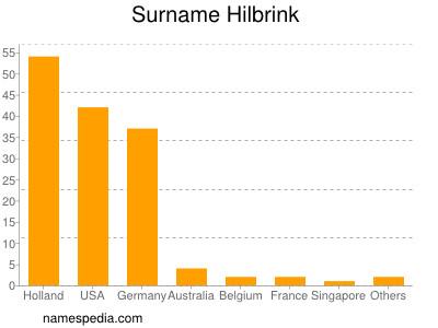 Surname Hilbrink