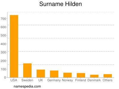 Surname Hilden