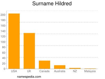 Surname Hildred