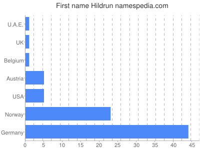 Given name Hildrun