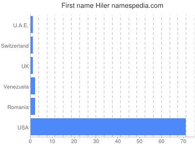 Given name Hiler
