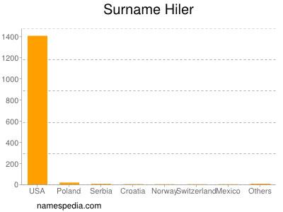 Surname Hiler