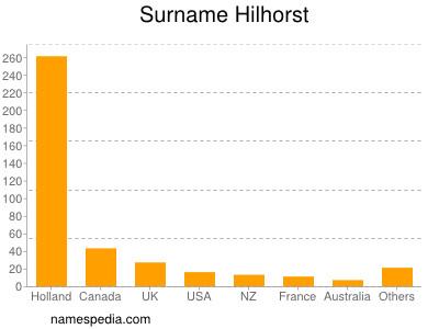 Surname Hilhorst