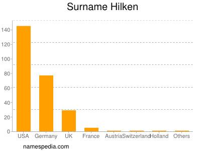 Surname Hilken