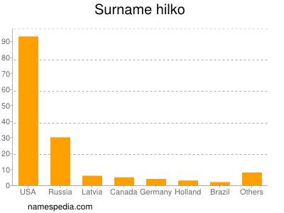 Surname Hilko