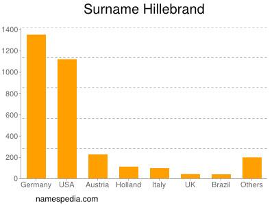Surname Hillebrand