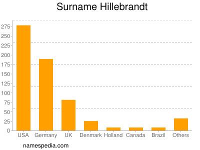 Surname Hillebrandt