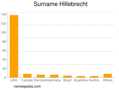 Surname Hillebrecht