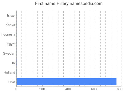 Given name Hillery