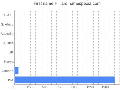 Given name Hilliard