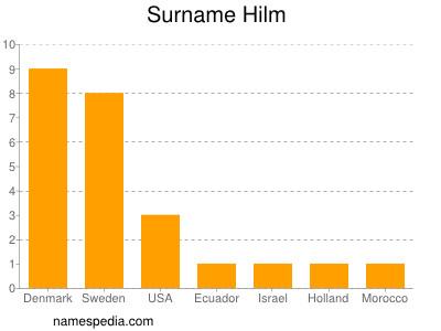 Surname Hilm