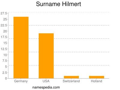 Surname Hilmert