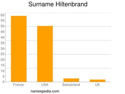 Surname Hiltenbrand