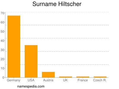 Surname Hiltscher