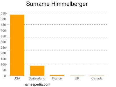 Surname Himmelberger