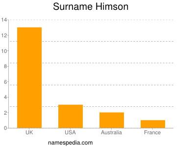 Surname Himson