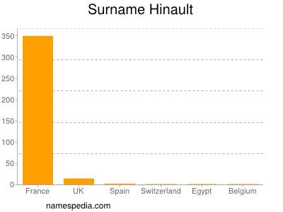 Surname Hinault