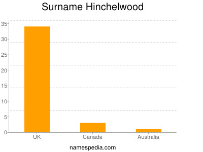 Surname Hinchelwood