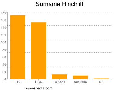 Surname Hinchliff