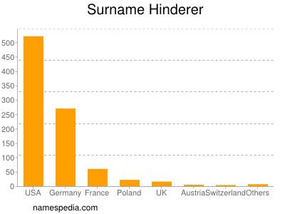 Surname Hinderer