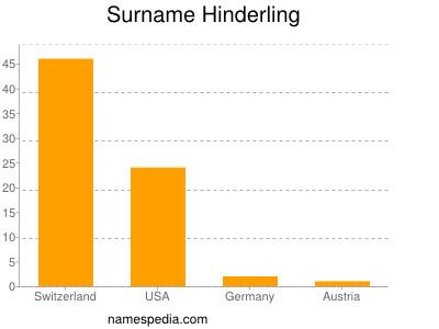 Surname Hinderling
