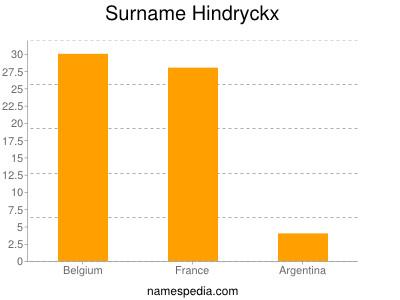 Surname Hindryckx