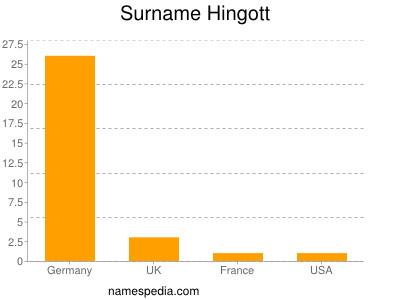 Surname Hingott