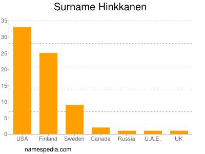 Surname Hinkkanen