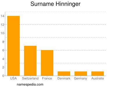 Surname Hinninger