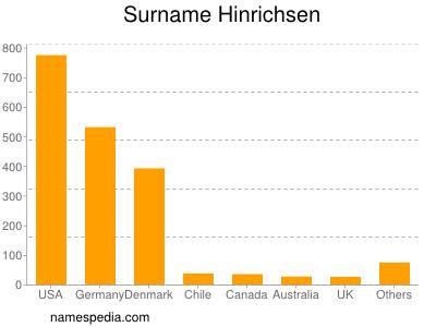 Surname Hinrichsen