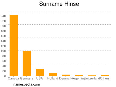 Surname Hinse