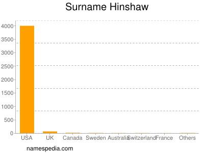 Surname Hinshaw