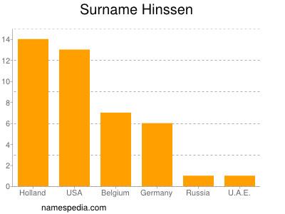 Surname Hinssen