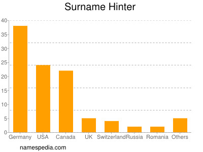 Surname Hinter