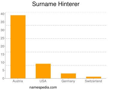 Surname Hinterer