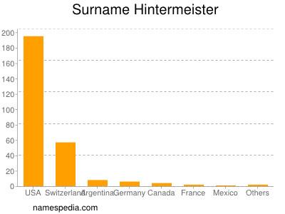 Surname Hintermeister