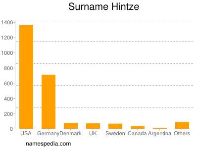 Surname Hintze