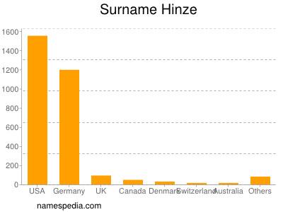 Surname Hinze