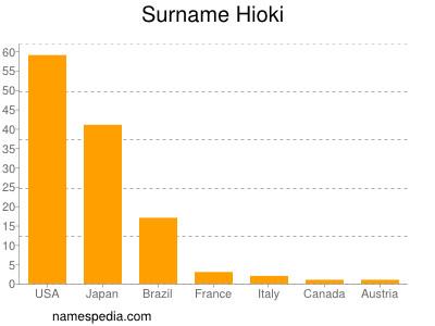 Surname Hioki