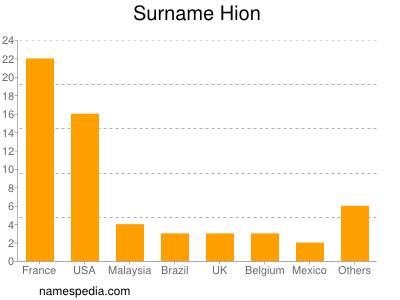 Surname Hion