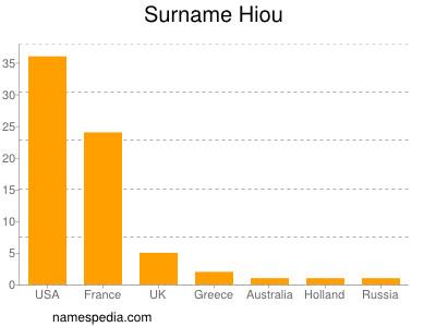 Surname Hiou