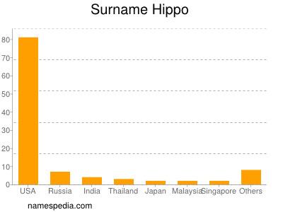 Surname Hippo