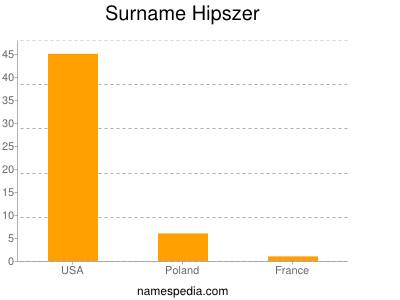 Surname Hipszer