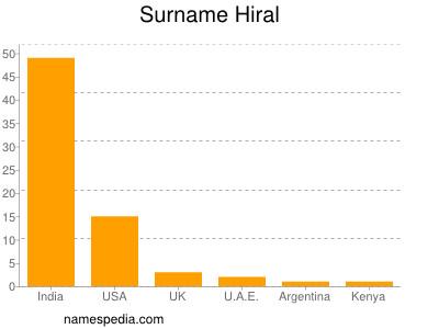 Surname Hiral