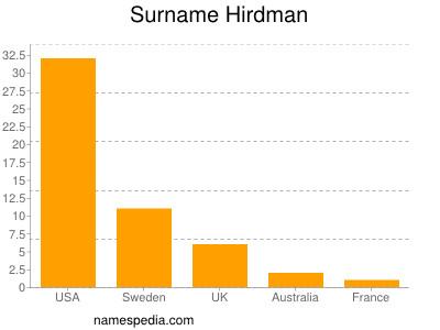 Surname Hirdman
