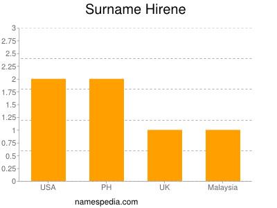 Surname Hirene
