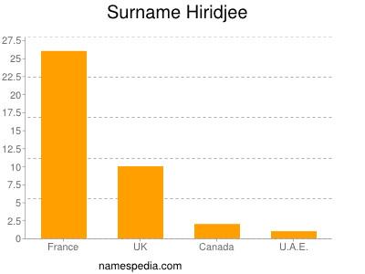 Surname Hiridjee