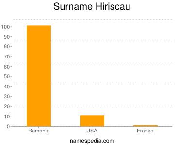 Surname Hiriscau