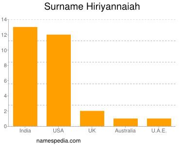 Surname Hiriyannaiah