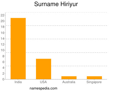 Surname Hiriyur
